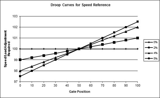 Droop-Curves-for-Speed-Ref