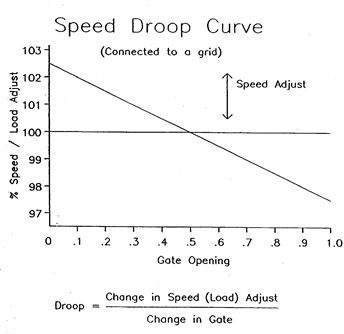 Speed-Droop-Curve